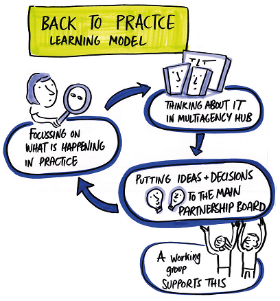 back to practice learning model