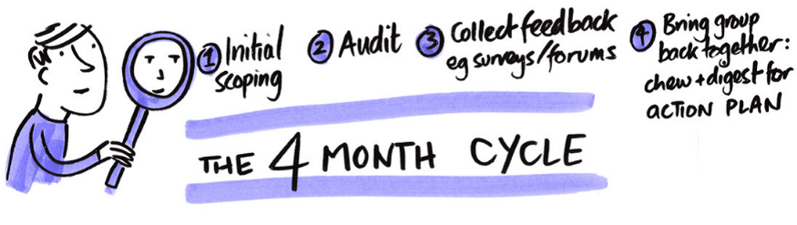 learning hub 4 month cycle diagram