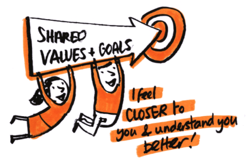 shared values and goals